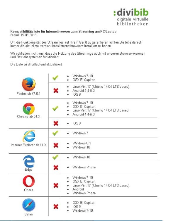 browserliste 150816